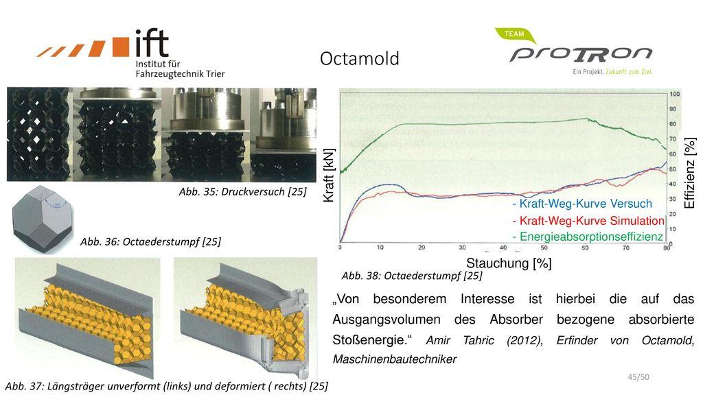 Octamold Effizienz [%] Kraft [kN] Stauchung [%]
